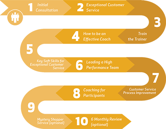 what is customer service culture Customer service is the process of ensuring customer satisfaction with a product or service often, customer service takes place while performing a transaction for the customer, such as making a.