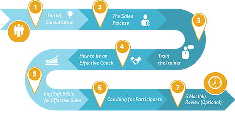 High Performance Sales Culture Infographic-2